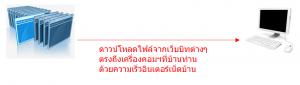 รูปแสดง วิธีการดาวน์โหลด บิททอร์เรนท์ (Bit Torrent) โดย การดาวน์โหลดตรงจากอินเตอร์ที่บ้านของผู้ใช้