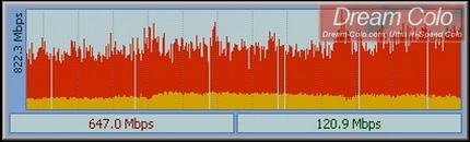 รูปแสดง แสดงค่าสปิดดาวน์โหลด (หรือ Incoming Traffic) ของดรีมโคโลServer สูงถึง 647.0เมกกะบิท(Mega Bit) ต่อวินาที!! (หรือเทียบเท่ากับ 80.88เมกกะไบท์ (Mega Byte) ต่อวินาที!!)