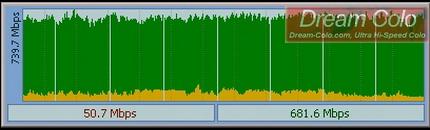 รูปแสดง แสดงค่าสปิดอัพโหลด (หรือ Seeding) ของดรีมโคโลServer สูงถึง 681.6เมกกะบิท(Mega Bit) ต่อวินาที!! (หรือเทียบเท่ากับ 85.2เมกกะไบท์ (Mega Byte) ต่อวินาที!!)